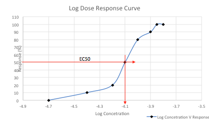 A sight familiar to all pharmacologists a log dose response curve from a practical I did. This shows the effect of the drug on the target. This allows one to determine the dose of drug needed to have a response in 50% of the population (EC50).