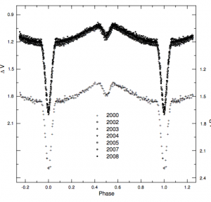 The light curve that comes from HW Virginis