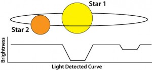 This is how light is detected from an eclipsing binary system